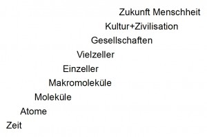 Zeit, Atome, Moleküle, Makromoleküle, Einzeller, Vielzeller, Gesellschaften, Kultur+Zivilisation, Zukunft Menschheit